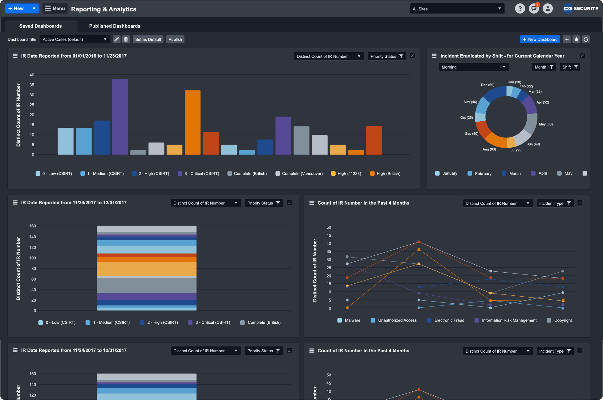 D3Security_Dashboard_3